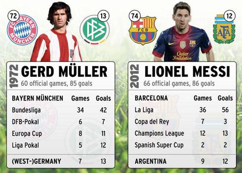 Messi-Mueller-jpg-1356326172_500x0.jpg