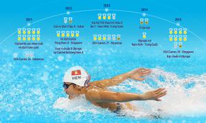 Ánh Viên và chặng đường trở thành tượng đài SEA Games