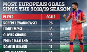 Giroud ghi bàn chỉ kém Lewandowski, Messi trong ba mùa
