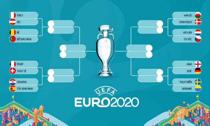 Lịch đấu giai đoạn knock-out Euro 2021